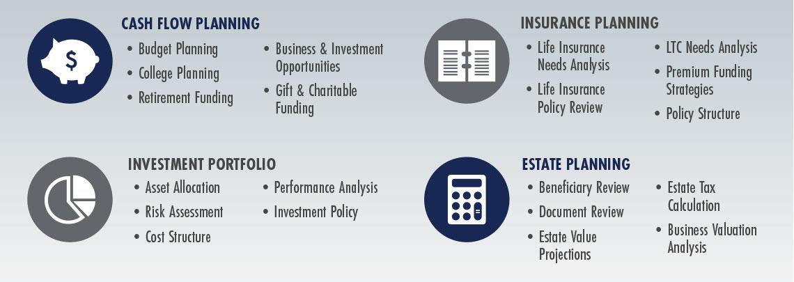 Wealth Planning Options