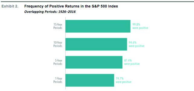 Frequence of Positive Returns